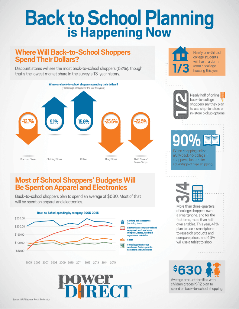 PD Back to School Planning infographic