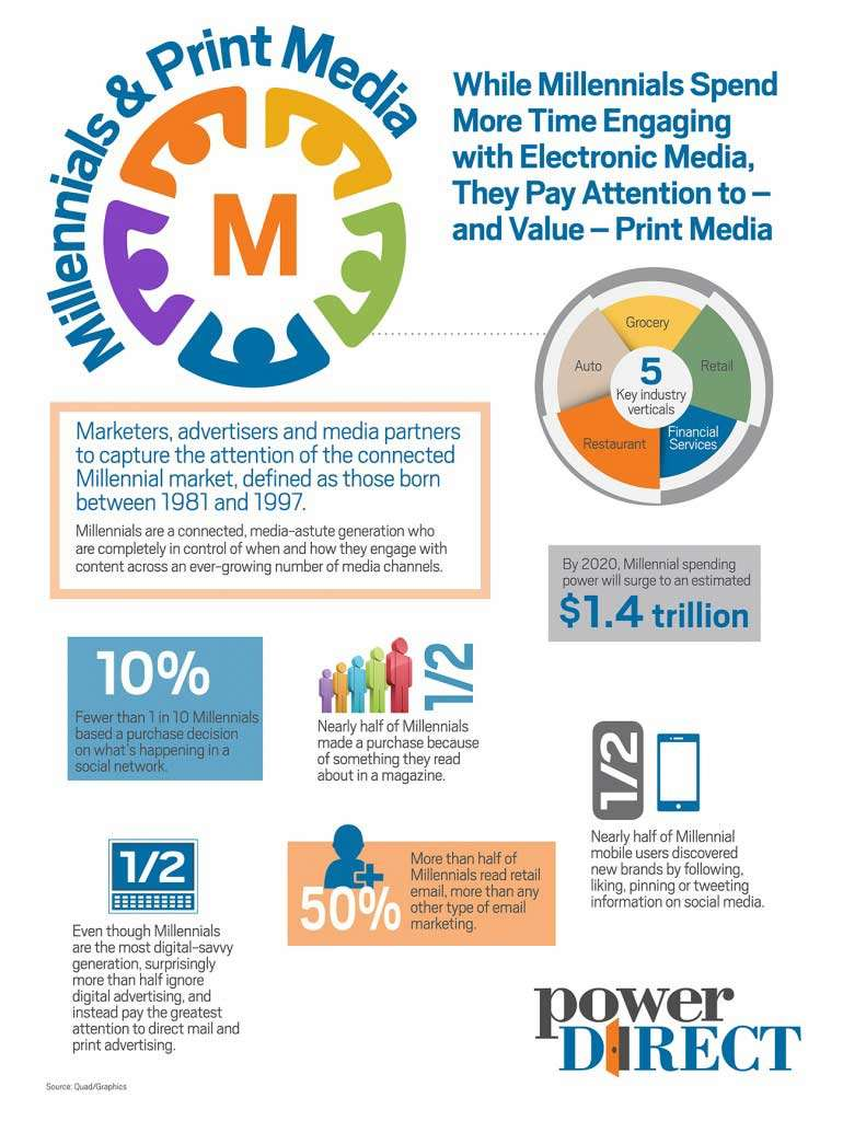 infographic detailing how millennials engage with print media