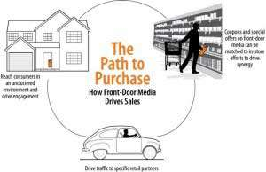 How to drive shopper marketing with front-door media